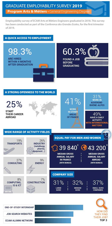 Graduate-employability-survey-ECAM-Arts-et-Métiers-2019-EN