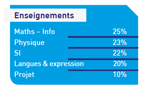 programme-classes-prepa-integree-filiere-Asie-ingenieur-generaliste-ecam-arts-metiers