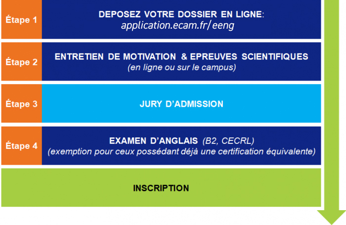 graphique-admission-international-students-ecam-engineering-france
