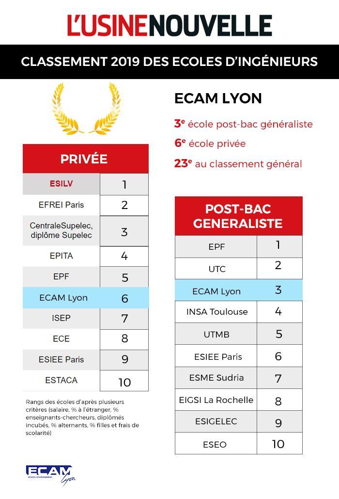 Classement-meilleures-ecoles-ingenieurs-usine-nouvelle-ecam-lyon-VF