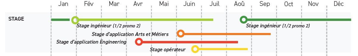 tableau calendrier stage ingenieur ECAM LYON 2019 2020