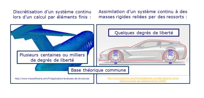 Discrétisation d'un système continu et systèmes discrets