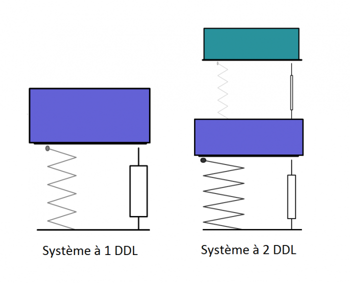 Systèmes discrets 1 DDL et 2 DDL